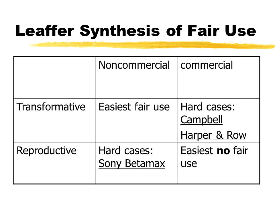 Leaffer Synthesis of Fair Use Noncommercialcommercial TransformativeEasiest fair useHard cases: Campbell Harper & Row ReproductiveHard cases: Sony Betamax Easiest no fair use