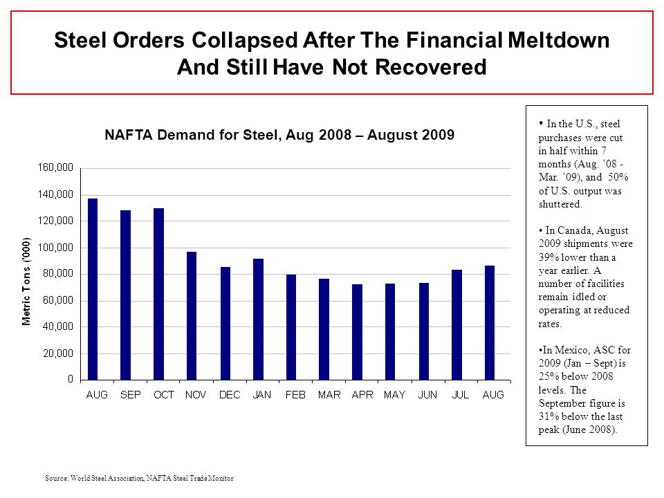 Source: World Steel Association, NAFTA Steel Trade Monitor NAFTA Demand for Steel, Aug 2008 – August 2009 Steel Orders Collapsed After The Financial Meltdown And Still Have Not Recovered In the U.S., steel purchases were cut in half within 7 months (Aug.