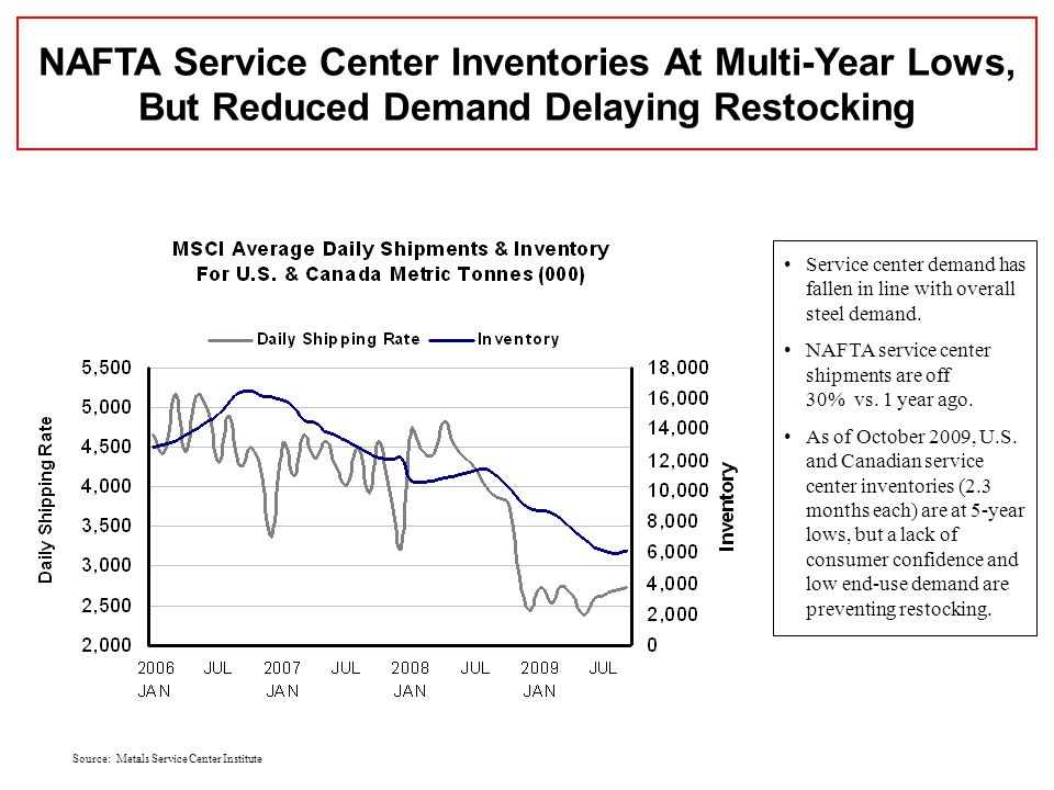 Source: Metals Service Center Institute NAFTA Service Center Inventories At Multi-Year Lows, But Reduced Demand Delaying Restocking Service center demand has fallen in line with overall steel demand.