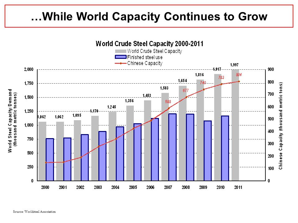 …While World Capacity Continues to Grow Source: Worldsteel Association