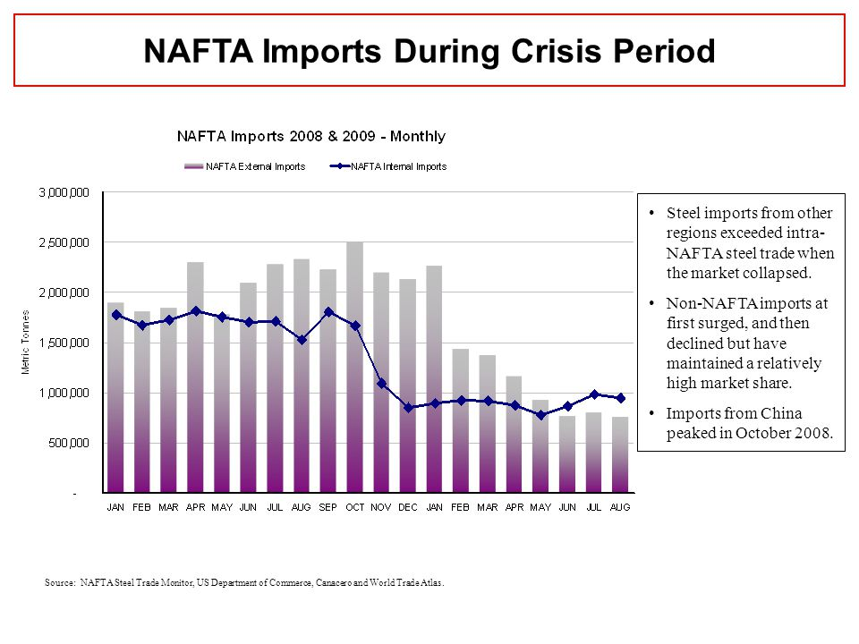 Source: NAFTA Steel Trade Monitor, US Department of Commerce, Canacero and World Trade Atlas.