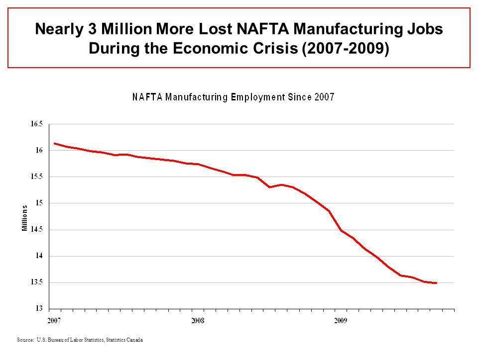 Source: U.S. Bureau of Labor Statistics, Statistics Canada Nearly 3 Million More Lost NAFTA Manufacturing Jobs During the Economic Crisis (2007-2009)