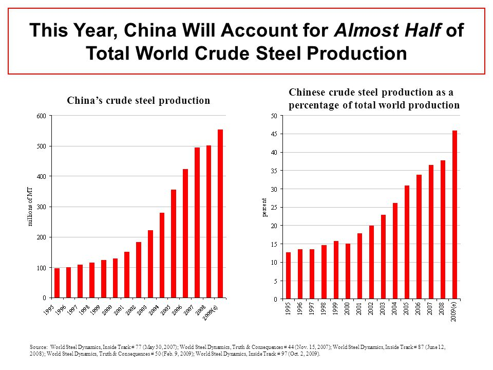 China's crude steel production Chinese crude steel production as a percentage of total world production Source: World Steel Dynamics, Inside Track # 77 (May 30, 2007); World Steel Dynamics, Truth & Consequences # 44 (Nov.