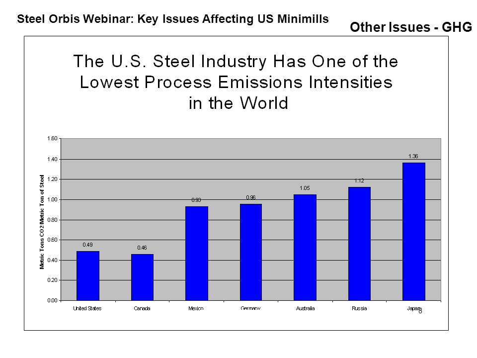 Other Issues - GHG Steel Orbis Webinar: Key Issues Affecting US Minimills