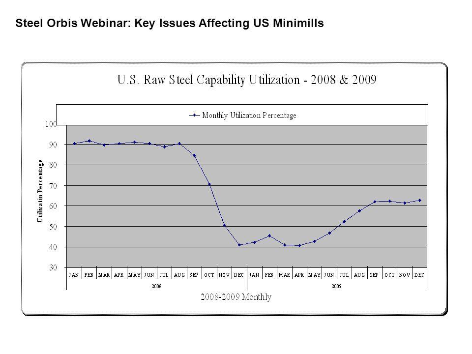Source: WorldSteel Association Percentage Change in Crude Steel Output, 1H 2008 to 1H 2009 TurkeyS.