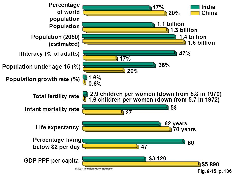 Fig. 9-15, p. 186 Total fertility rate Percentage of world population Population Population (2050) (estimated) Illiteracy (% of adults) Population und