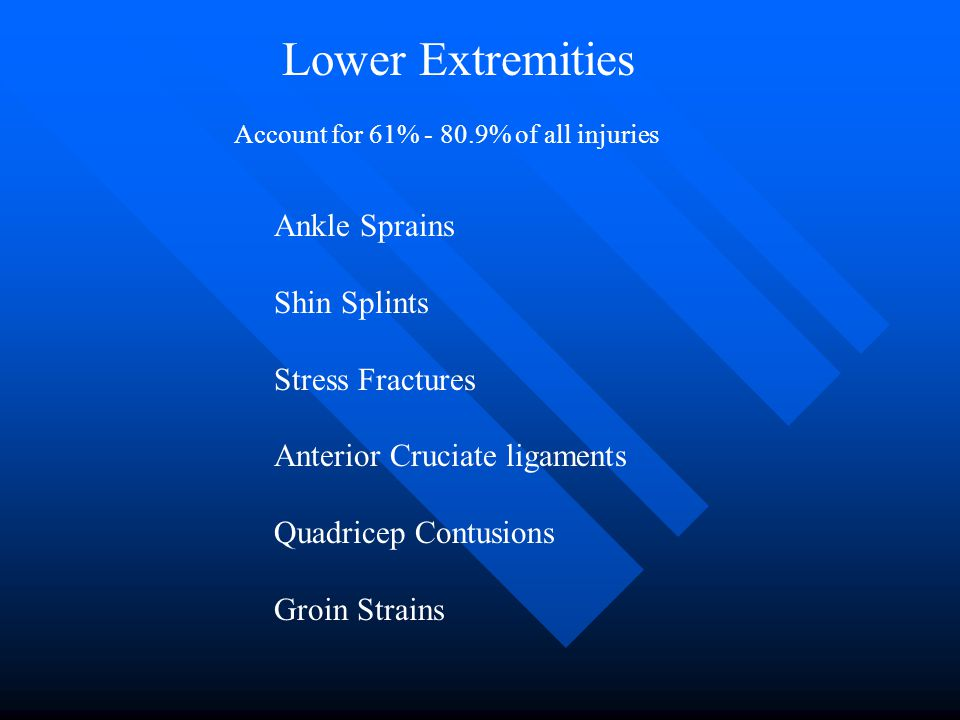 Lower Extremities Account for 61% - 80.9% of all injuries Ankle Sprains Shin Splints Stress Fractures Anterior Cruciate ligaments Quadricep Contusions