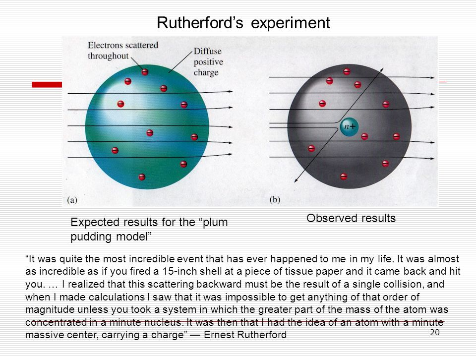 "20 Rutherford's experiment Expected results for the ""plum pudding model"" Observed results ""It was quite the most incredible event that has ever happen"