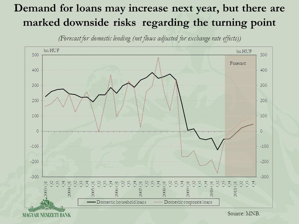 Demand for loans may increase next year, but there are marked downside risks regarding the turning point Source: MNB. (Forecast for domestic lending (