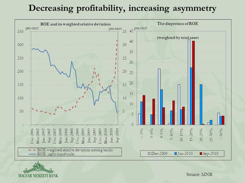 Decreasing profitability, increasing asymmetry Source: MNB.