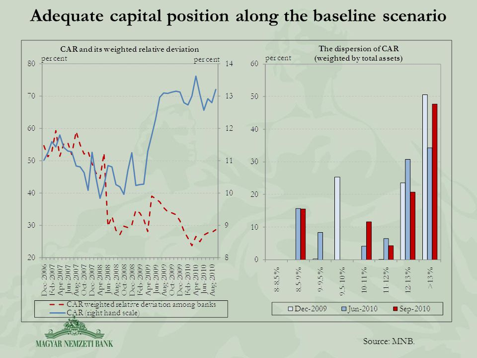 Adequate capital position along the baseline scenario Source: MNB.