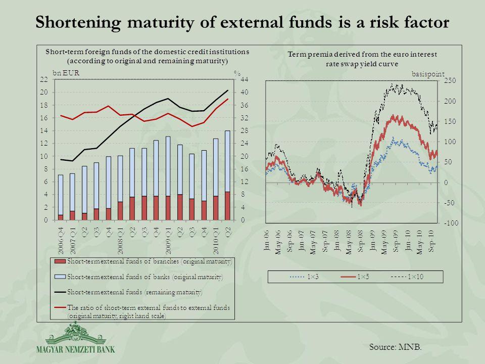 Shortening maturity of external funds is a risk factor Source: MNB.