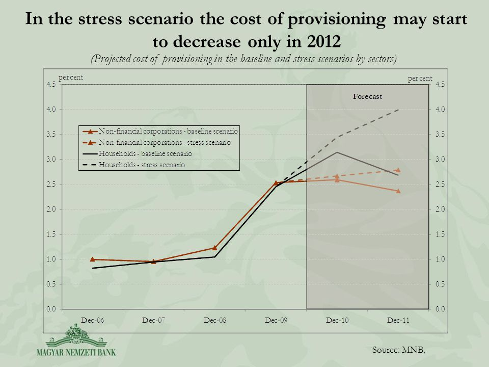 In the stress scenario the cost of provisioning may start to decrease only in 2012 Source: MNB. (Projected cost of provisioning in the baseline and st