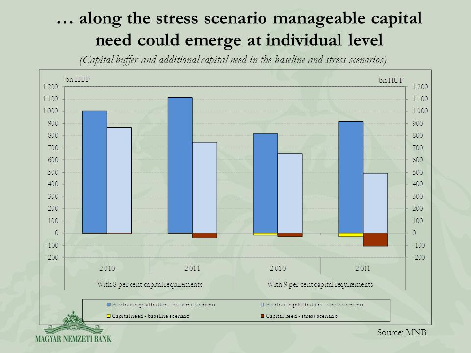 … along the stress scenario manageable capital need could emerge at individual level Source: MNB. (Capital buffer and additional capital need in the b