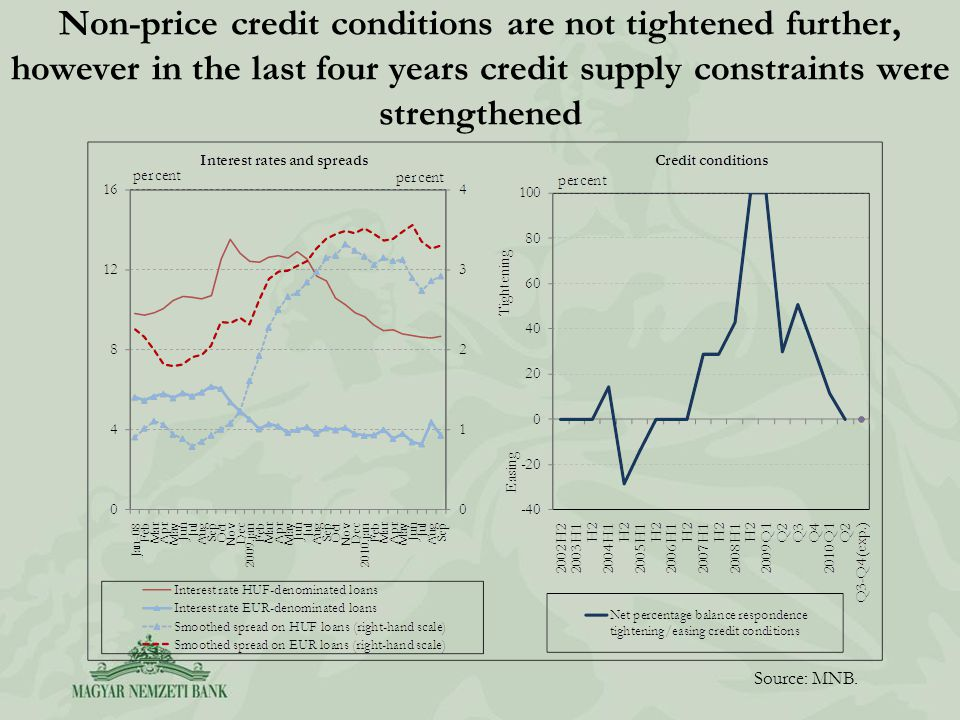 Non-price credit conditions are not tightened further, however in the last four years credit supply constraints were strengthened Source: MNB.
