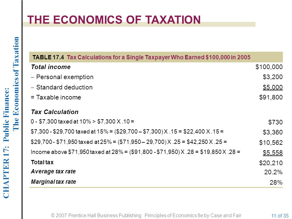 CHAPTER 17: Public Finance: The Economics of Taxation © 2007 Prentice Hall Business Publishing Principles of Economics 8e by Case and Fair 11 of 35 TH