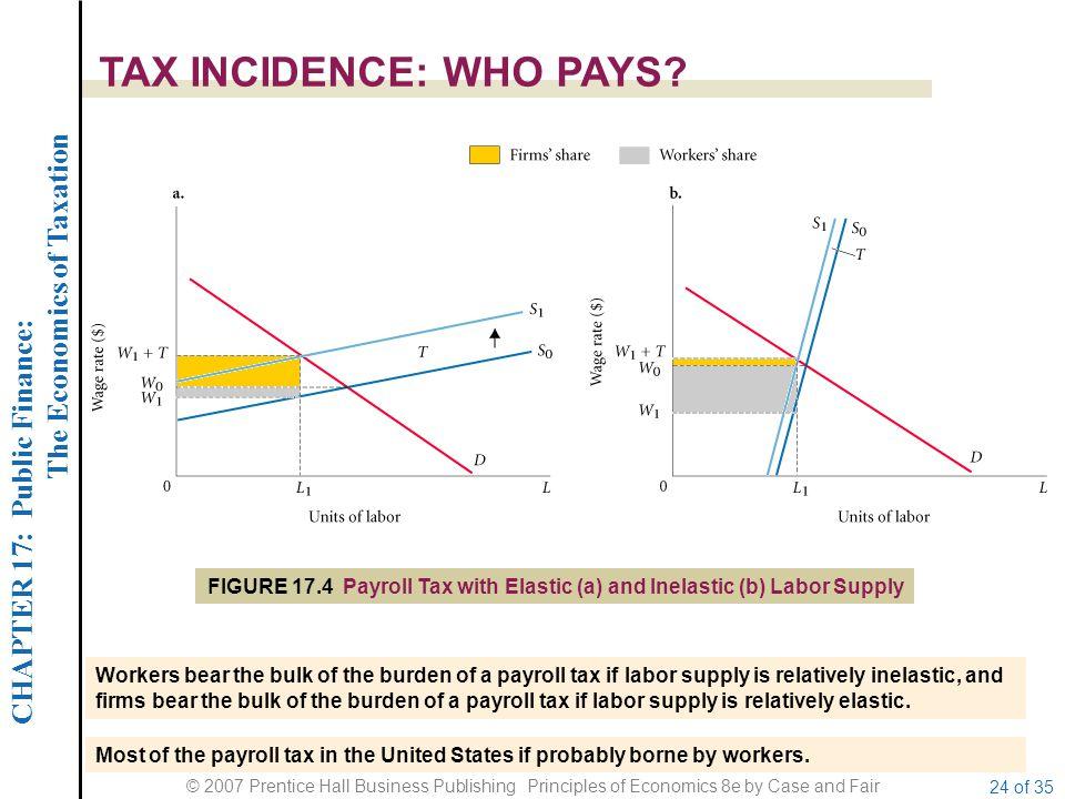 CHAPTER 17: Public Finance: The Economics of Taxation © 2007 Prentice Hall Business Publishing Principles of Economics 8e by Case and Fair 24 of 35 TAX INCIDENCE: WHO PAYS.