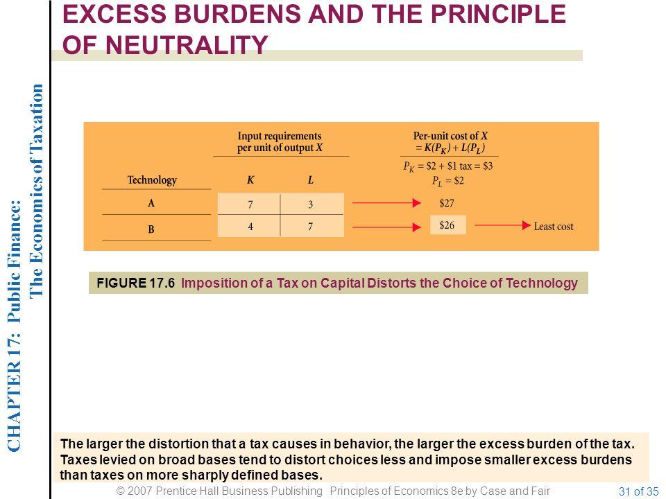 CHAPTER 17: Public Finance: The Economics of Taxation © 2007 Prentice Hall Business Publishing Principles of Economics 8e by Case and Fair 31 of 35 EXCESS BURDENS AND THE PRINCIPLE OF NEUTRALITY The larger the distortion that a tax causes in behavior, the larger the excess burden of the tax.