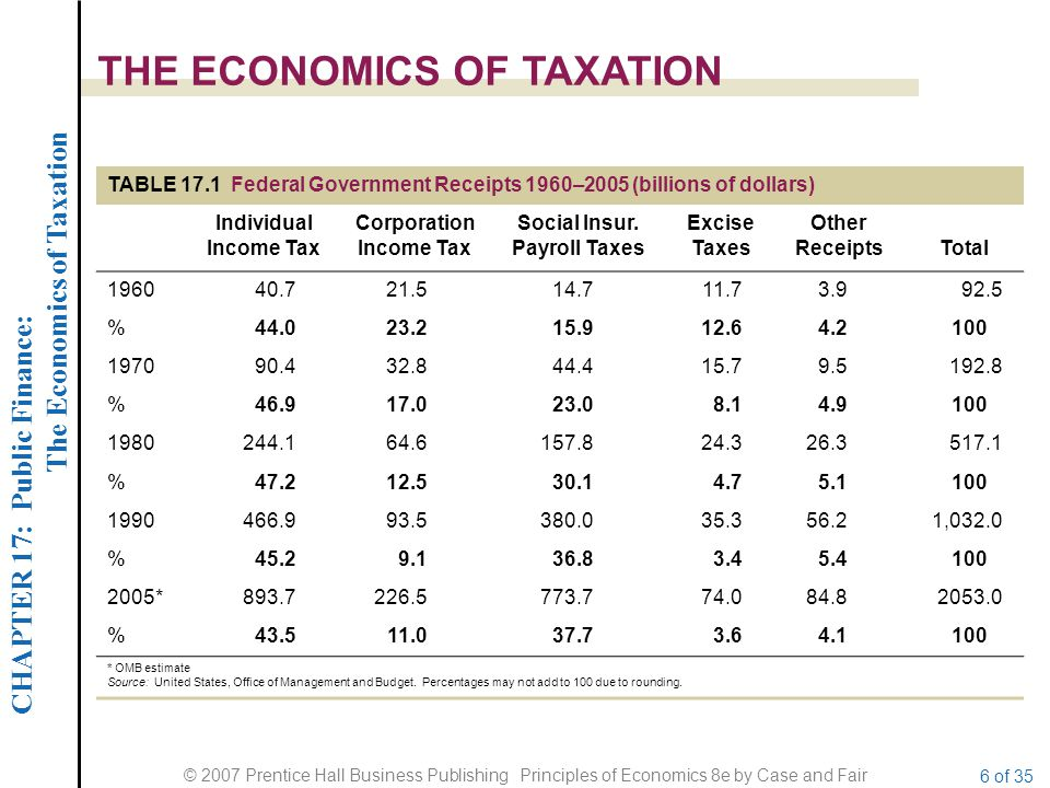 CHAPTER 17: Public Finance: The Economics of Taxation © 2007 Prentice Hall Business Publishing Principles of Economics 8e by Case and Fair 6 of 35 THE ECONOMICS OF TAXATION TABLE 17.1 Federal Government Receipts 1960–2005 (billions of dollars) Individual Income Tax Corporation Income Tax Social Insur.