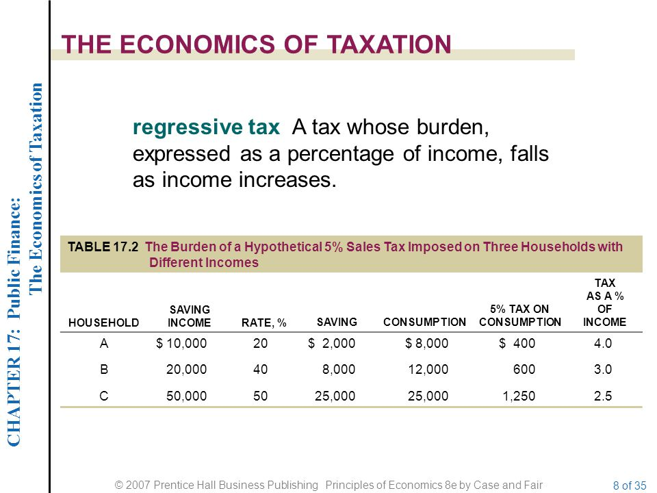 CHAPTER 17: Public Finance: The Economics of Taxation © 2007 Prentice Hall Business Publishing Principles of Economics 8e by Case and Fair 8 of 35 THE ECONOMICS OF TAXATION regressive tax A tax whose burden, expressed as a percentage of income, falls as income increases.