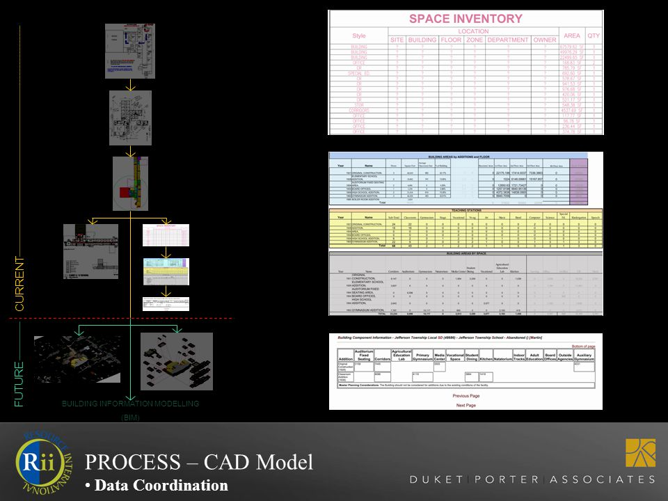 CURRENT FUTURE BUILDING INFORMATION MODELLING (BIM) PROCESS – CAD Model Data Coordination