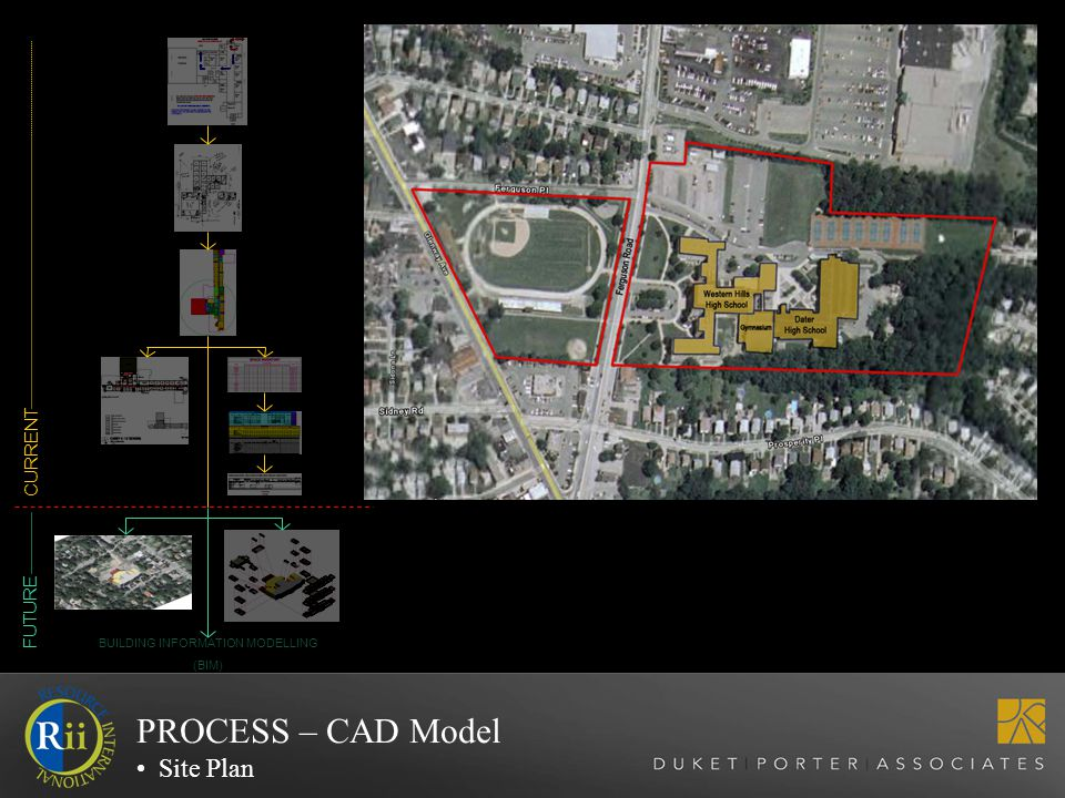 CURRENT FUTURE BUILDING INFORMATION MODELLING (BIM) PROCESS – CAD Model Site Plan