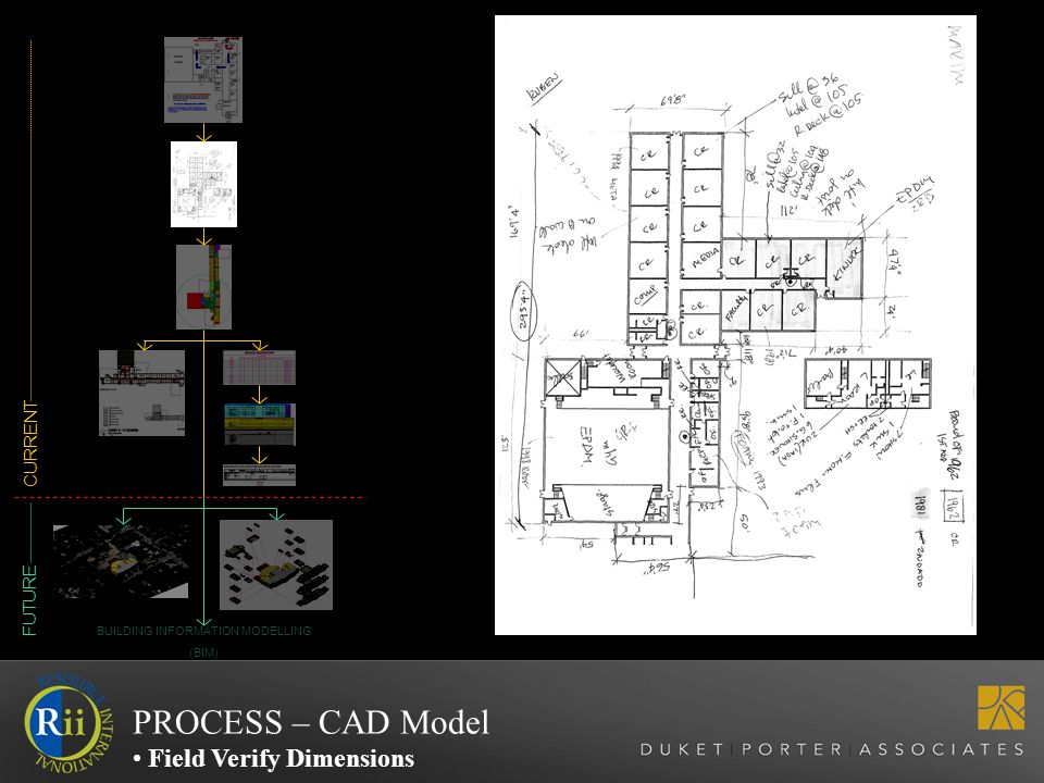 CURRENT FUTURE BUILDING INFORMATION MODELLING (BIM) PROCESS – CAD Model Field Verify Dimensions