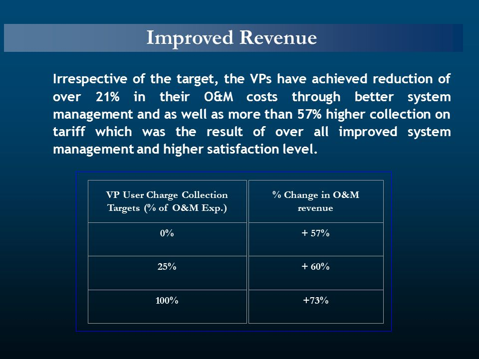 Improved Revenue Irrespective of the target, the VPs have achieved reduction of over 21% in their O&M costs through better system management and as well as more than 57% higher collection on tariff which was the result of over all improved system management and higher satisfaction level.