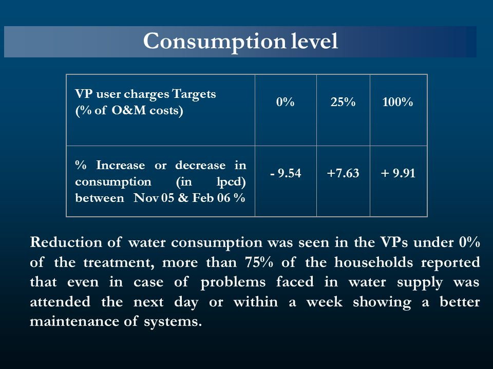Consumption level Reduction of water consumption was seen in the VPs under 0% of the treatment, more than 75% of the households reported that even in case of problems faced in water supply was attended the next day or within a week showing a better maintenance of systems.