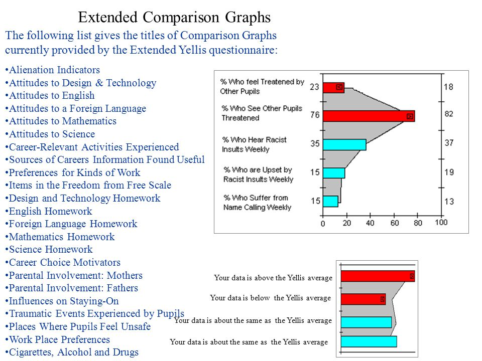 Further Attitudinal Comparison Graphs Feedback from this questionnaire takes the form of 23 graphs that illustrate how the responses of your students to the Attitudinal Questionaire differ when compared to all Yellis students in the same cohort..
