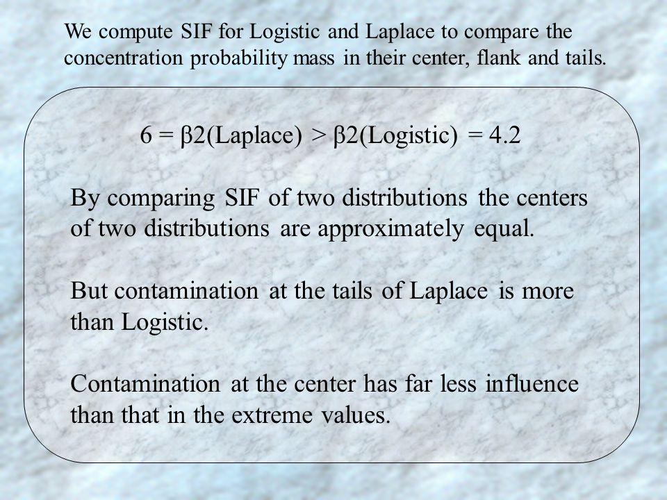 6 = β2(Laplace) > β2(Logistic) = 4.2 By comparing SIF of two distributions the centers of two distributions are approximately equal. But contamination