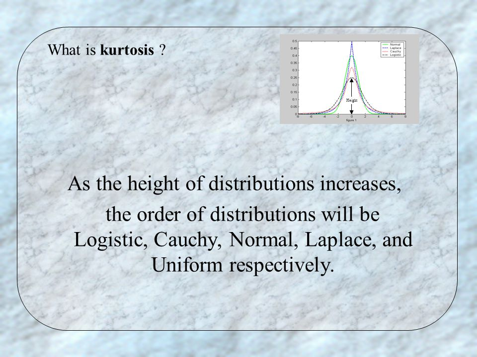As the height of distributions increases, the order of distributions will be Logistic, Cauchy, Normal, Laplace, and Uniform respectively.