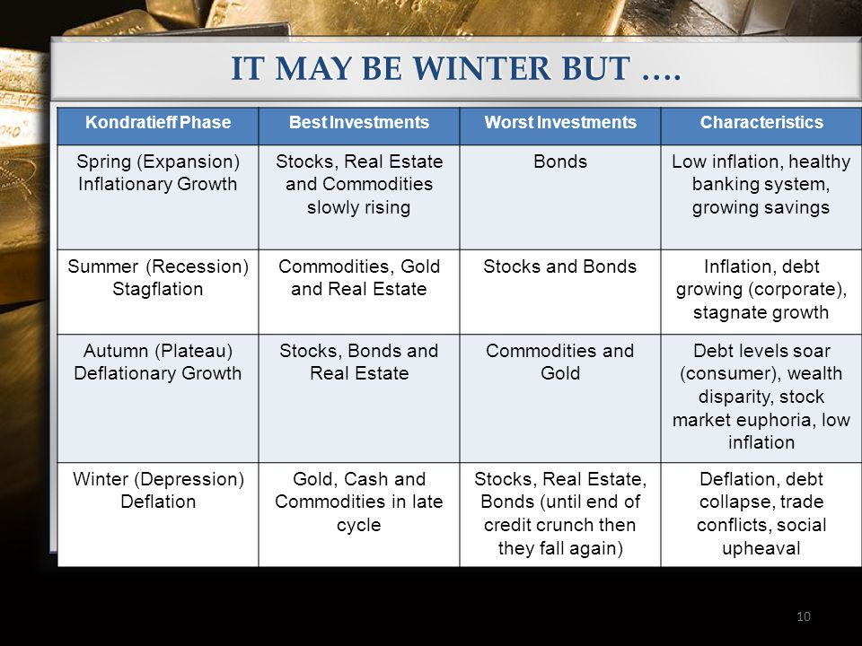 10 IT MAY BE WINTER BUT …. Kondratieff PhaseBest InvestmentsWorst InvestmentsCharacteristics Spring (Expansion) Inflationary Growth Stocks, Real Estat