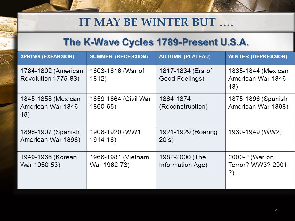9 The K-Wave Cycles 1789-Present U.S.A. SPRING (EXPANSION) SUMMER ( RECESSION )AUTUMN ( PLATEAU )WINTER ( DEPRESSION ) 1784-1802 (American Revolution