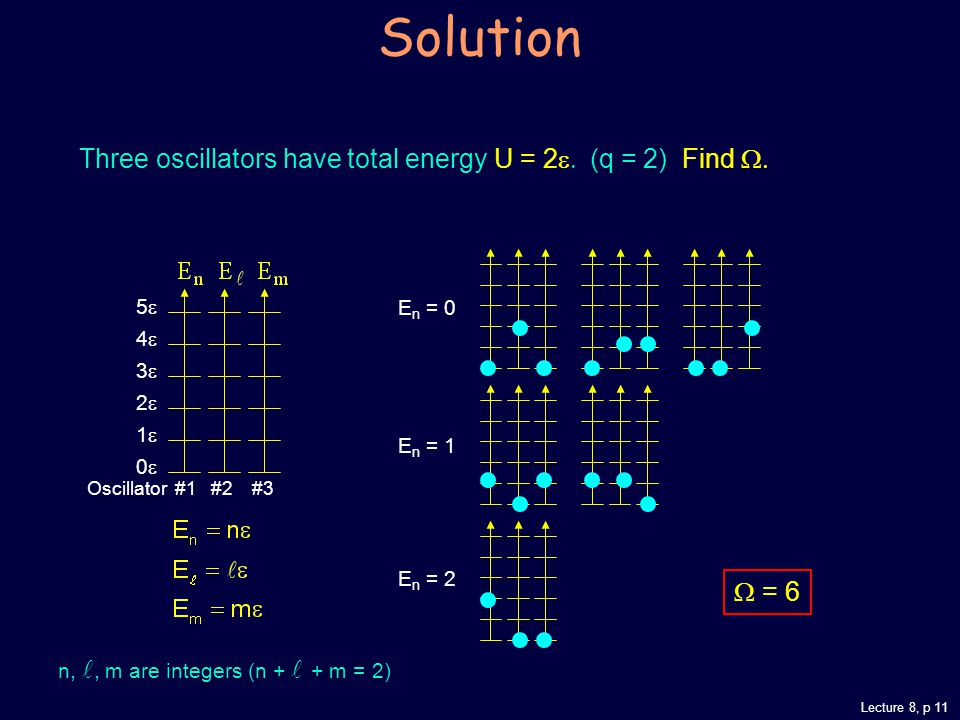 Lecture 8, p 11 Solution Three oscillators have total energy U = 2  (q = 2) Find  n,, m are integers (n + + m = 2) Oscillator #1 #2 #3 543210543210 E n = 0 E n = 1 E n = 2  = 6