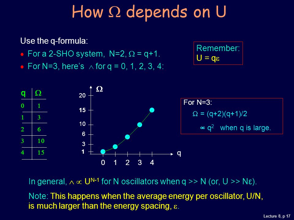 Lecture 8, p 17 How  depends on U Use the q-formula:  For a 2-SHO system, N=2,  = q+1.
