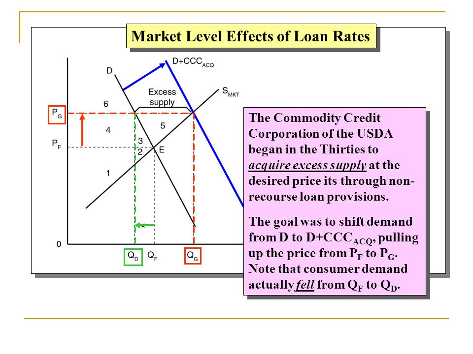 Market Level Effects of Loan Rates The Commodity Credit Corporation of the USDA began in the Thirties to acquire excess supply at the desired price it