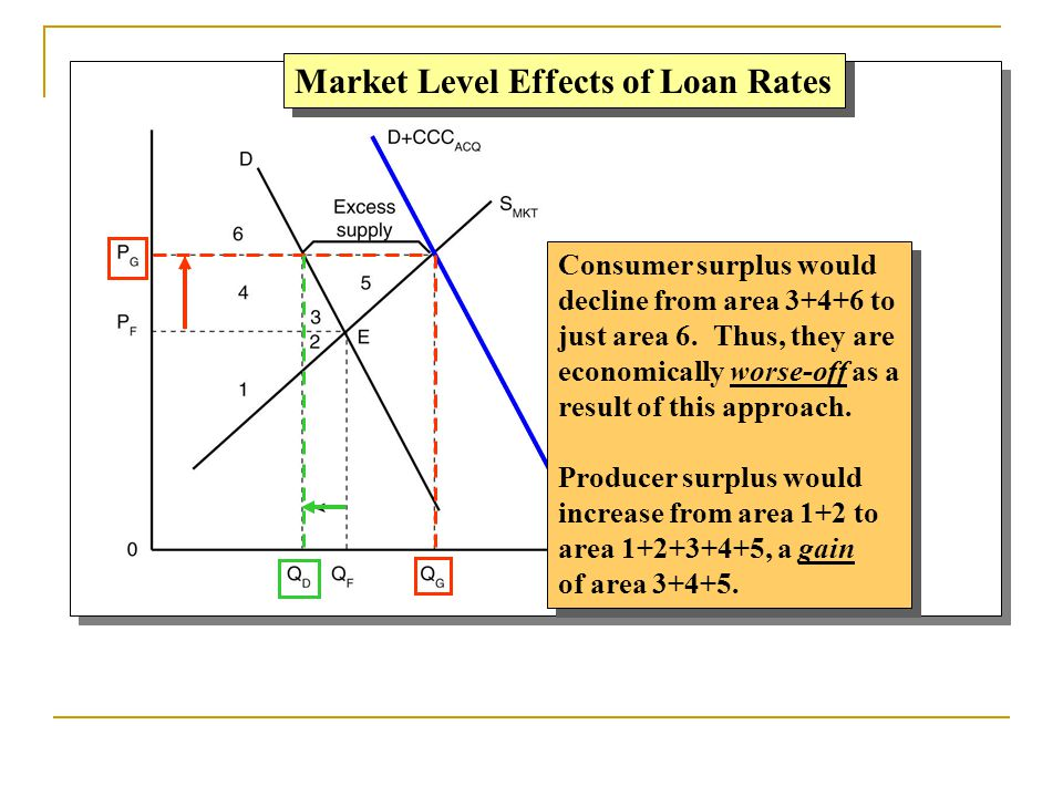 Market Level Effects of Loan Rates Consumer surplus would decline from area 3+4+6 to just area 6. Thus, they are economically worse-off as a result of