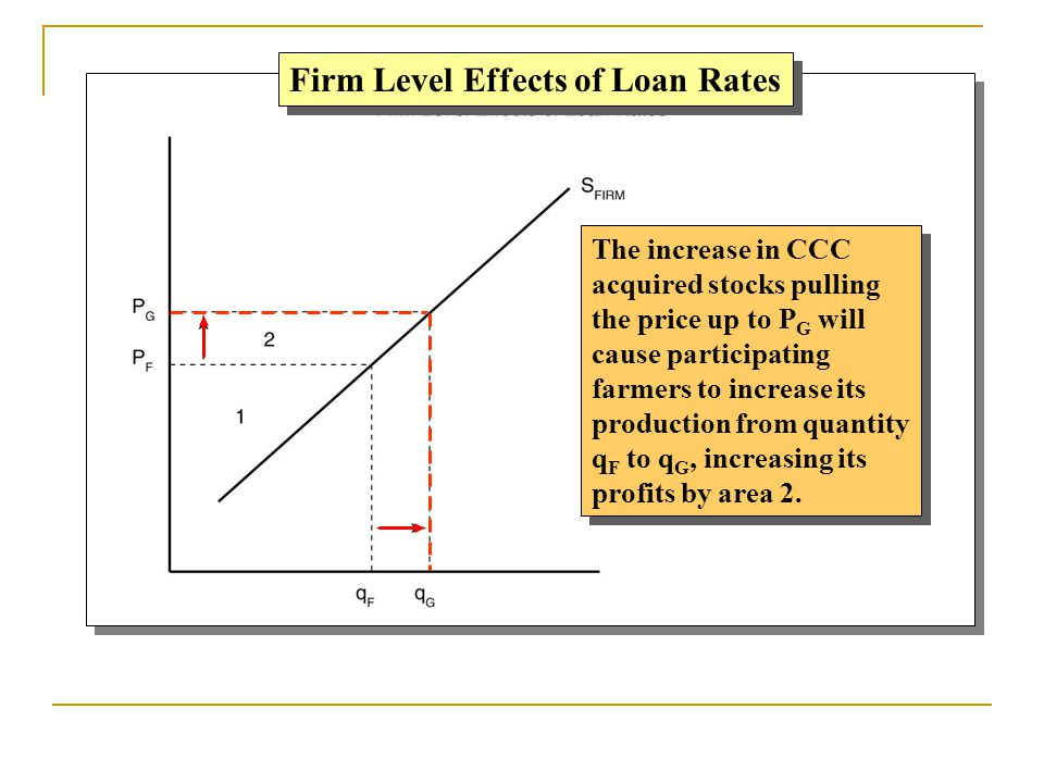Firm Level Effects of Loan Rates The increase in CCC acquired stocks pulling the price up to P G will cause participating farmers to increase its prod