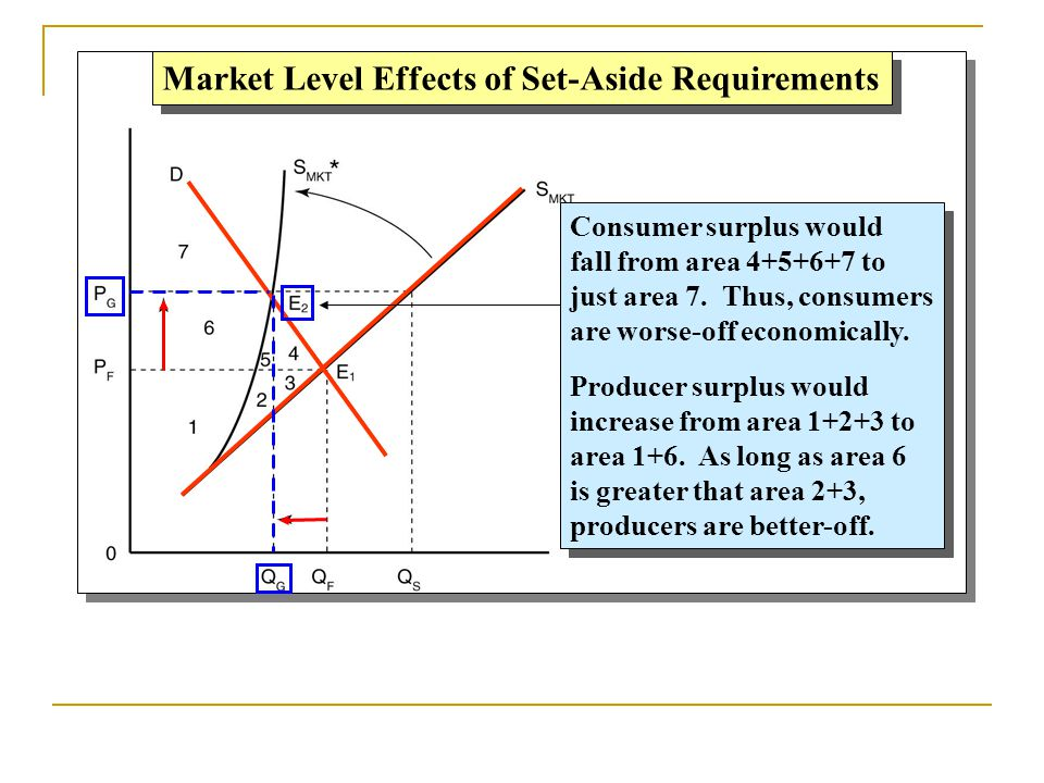 Market Level Effects of Set-Aside Requirements Consumer surplus would fall from area 4+5+6+7 to just area 7. Thus, consumers are worse-off economicall