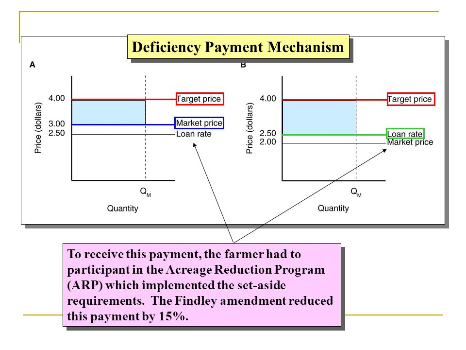 Deficiency Payment Mechanism To receive this payment, the farmer had to participant in the Acreage Reduction Program (ARP) which implemented the set-a