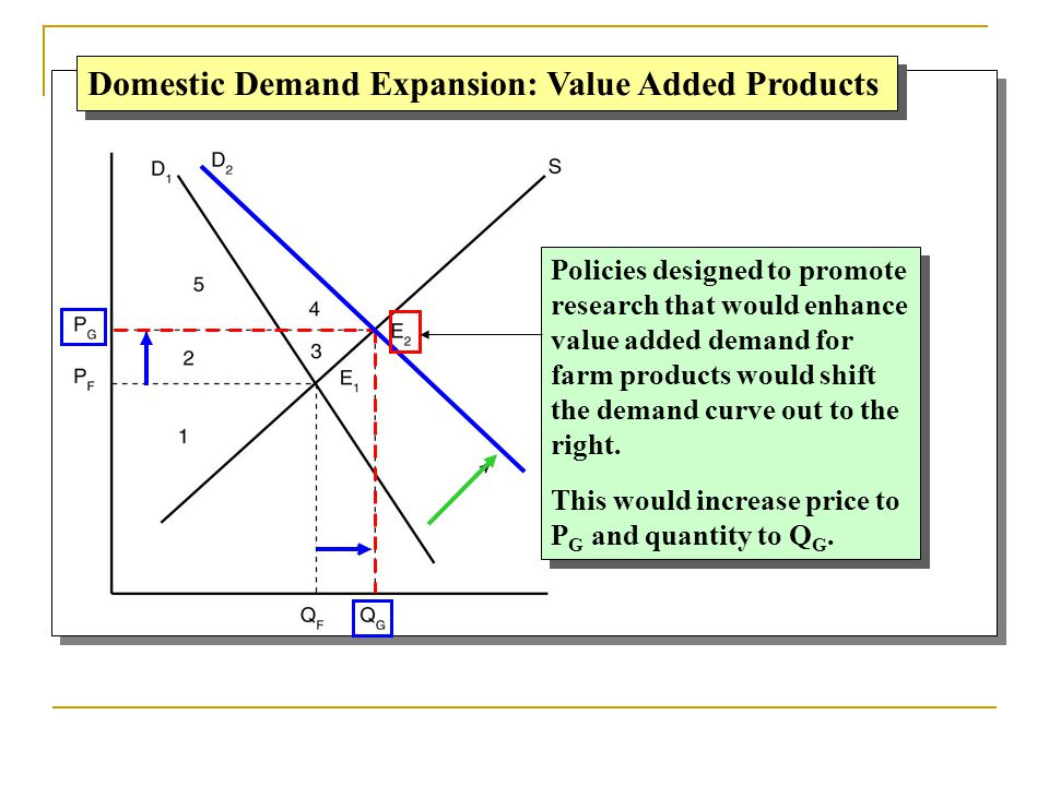 Domestic Demand Expansion: Value Added Products Policies designed to promote research that would enhance value added demand for farm products would sh
