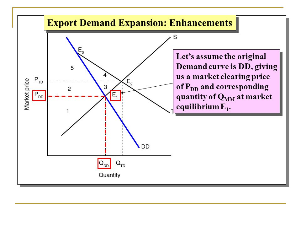 Export Demand Expansion: Enhancements Let's assume the original Demand curve is DD, giving us a market clearing price of P DD and corresponding quanti