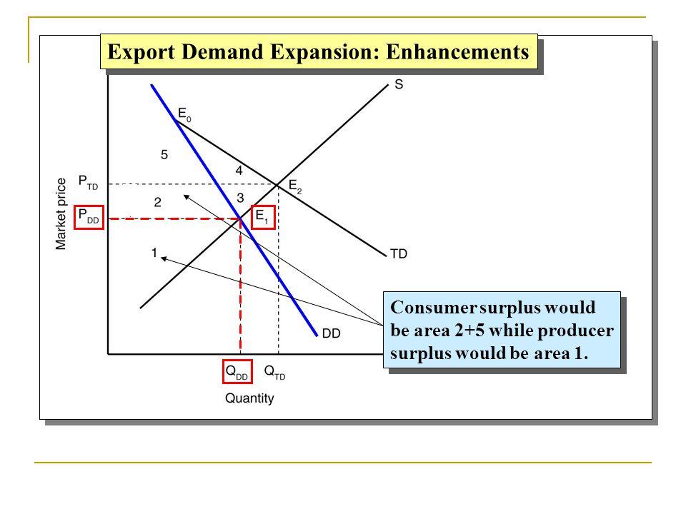 Export Demand Expansion: Enhancements Consumer surplus would be area 2+5 while producer surplus would be area 1. Consumer surplus would be area 2+5 wh