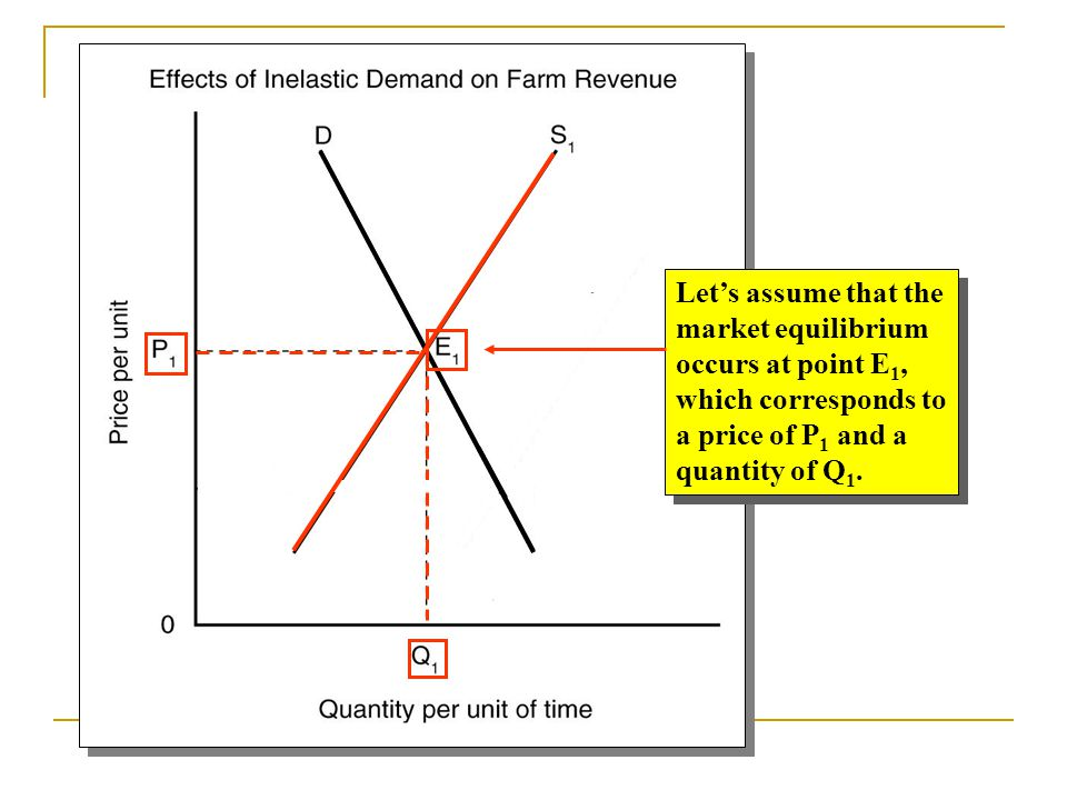 Increasing supply causing movement along demand curve from E 1 to E 2 will cause prices to fall more than the increase quantity, or %  P > %  Q.
