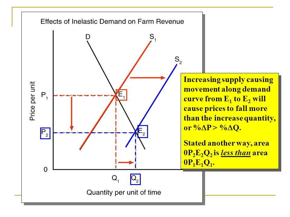 Increasing supply causing movement along demand curve from E 1 to E 2 will cause prices to fall more than the increase quantity, or %  P > %  Q. Sta