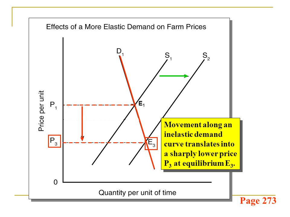 Page 273 A more elastic demand curve means equilibrium would occur at E 2 rather than E 3.
