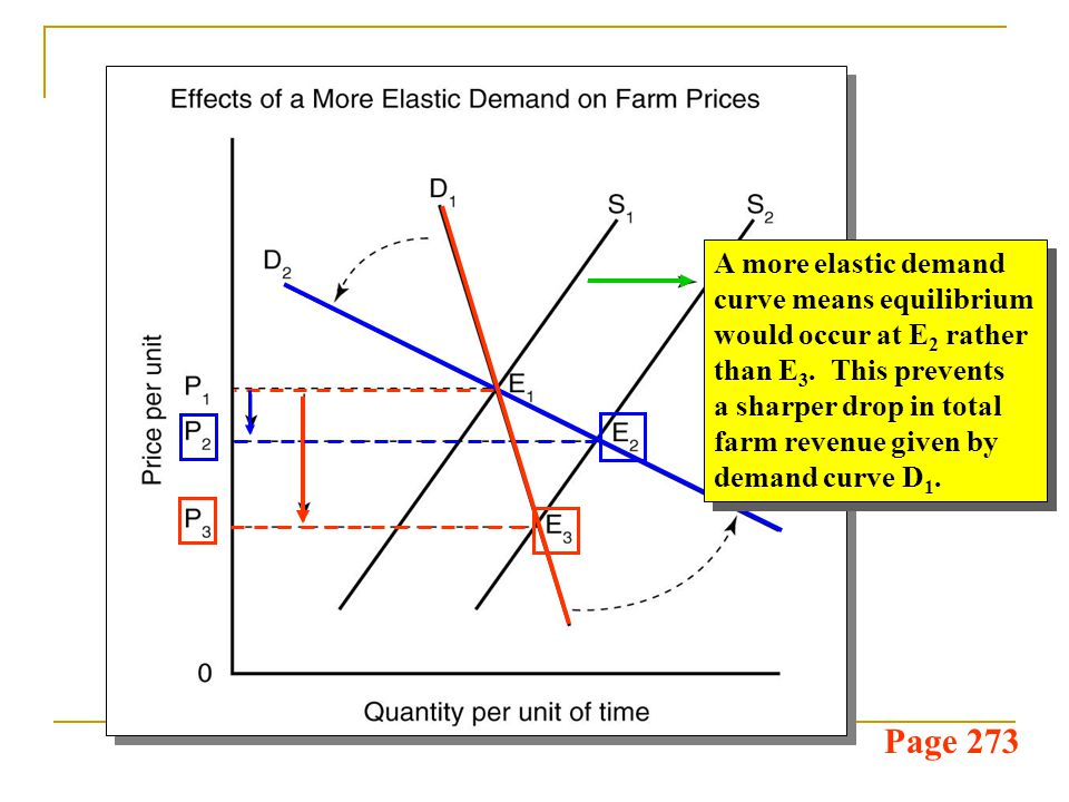 Page 273 A more elastic demand curve means equilibrium would occur at E 2 rather than E 3. This prevents a sharper drop in total farm revenue given by