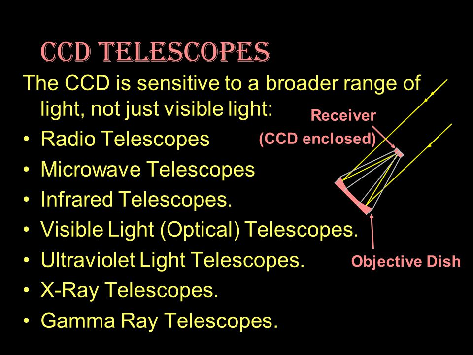CCD Telescopes The CCD is sensitive to a broader range of light, not just visible light: Radio Telescopes Microwave Telescopes Infrared Telescopes. Vi