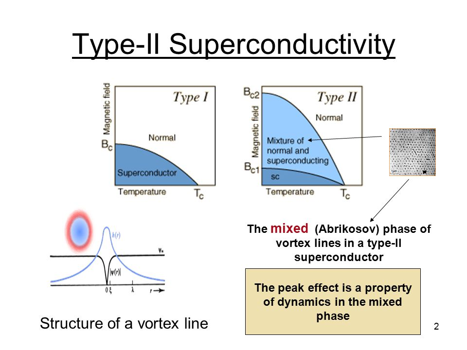 2 Type-II Superconductivity Structure of a vortex line The mixed (Abrikosov) phase of vortex lines in a type-II superconductor The peak effect is a property of dynamics in the mixed phase